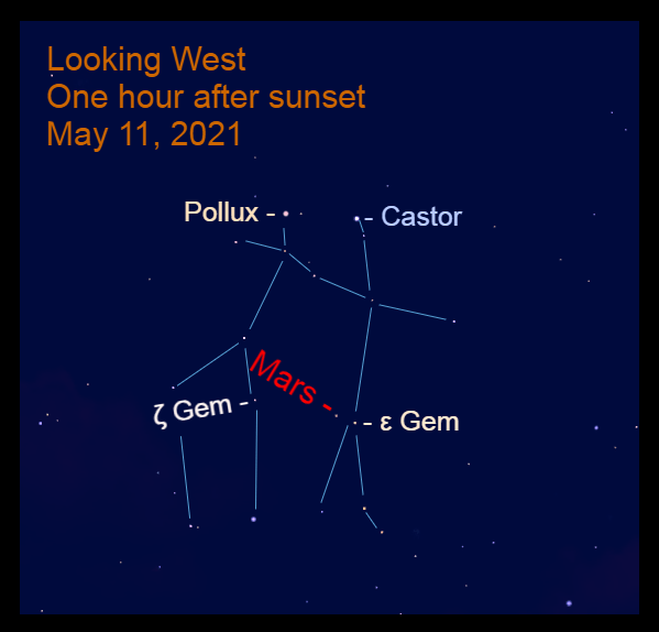 2021, May 11: One hour after sunset, Mars is 1.2° to the upper left of Epsilon Geminorum (ε Gem) and 5.2° to the lower right of and Zeta Geminorum (ζ Gem).