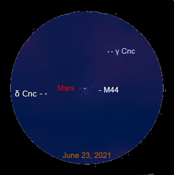 2021, June 23: Through a binocular, Mars is in front of the Beehive star cluster this evening. The stars Gamma Cancri (γ Cnc) and Delta Cancri (δ Cnc) are in the same binocular field of view as Mars and the cluster.