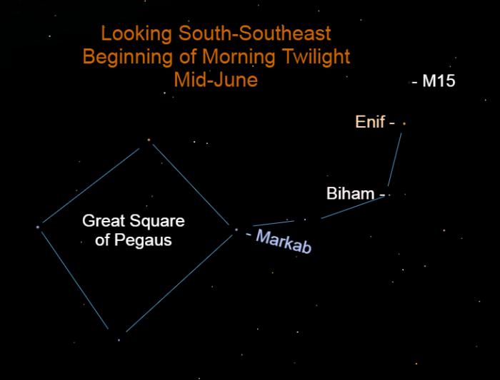 The great winged horse Pegasus is in the southeastern sky as morning twilight begins.