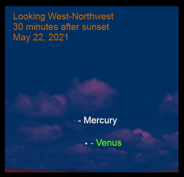 2021, May 22: Thirty minutes after sunset, Mercury is 5.8° to the upper left of Venus.