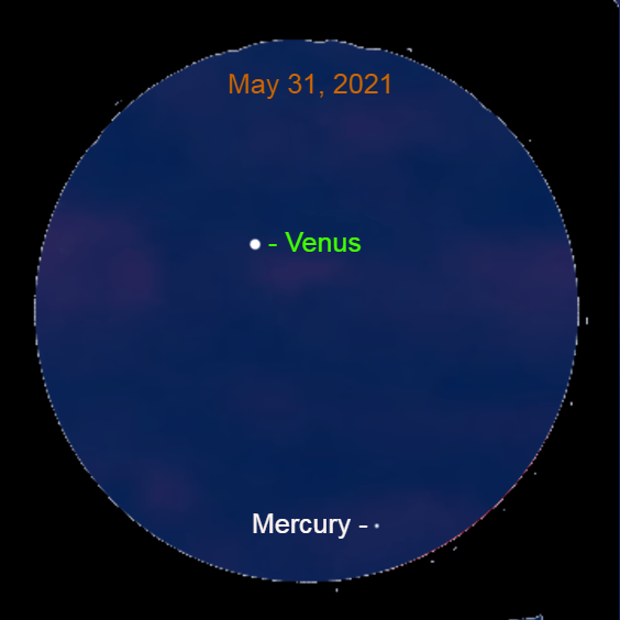 2021, May 31: Through a binocular, Mercury is 3.8° to the lower right of brilliant Venus.
