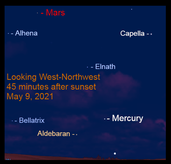 2021, May 9: Forty-five minutes, Mars is over 30° to the upper left of Mercury. Aldebaran is to the lower left of the speedy planet.
