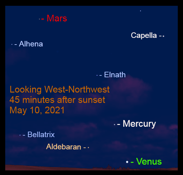 2021, May 10: Forty-five minutes after sunset, Venus, Mercury, and Mars are in the western sky.