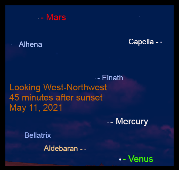 2021, May 11: Forty-five minutes after sunset, three planets are visible: Venus, Mercury, and Mars.