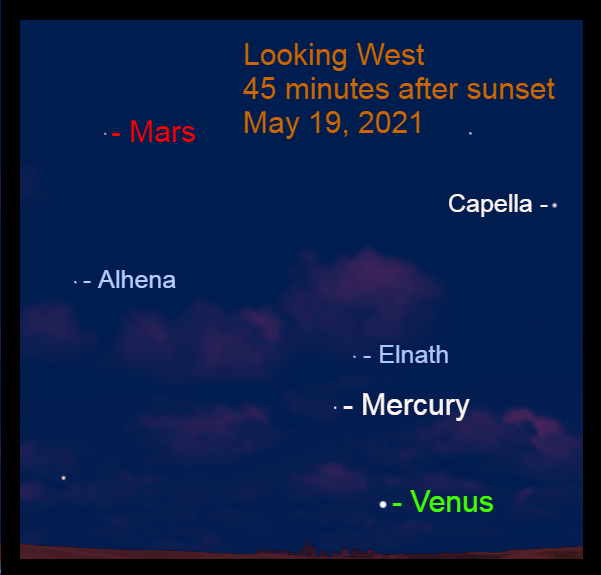 2021, May 19: Forty-five minutes after sunset, Mars becomes visible with Venus and Mercury in the west-northwest.
