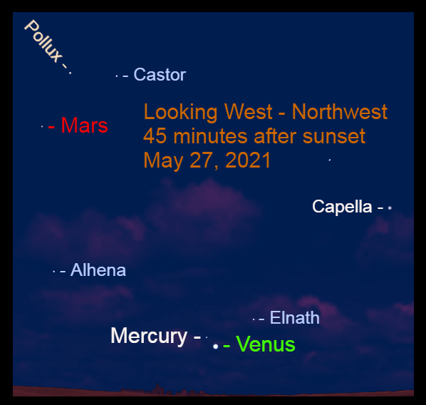 2021, May 27: Forty-five minutes after sunset, brilliant Evening Star Venus, Mercury, and Mars are in the western sky.