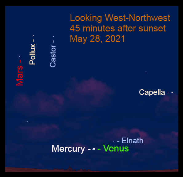 2021, May 28: Venus, Mercury, and Mars are in the western sky after sunset.