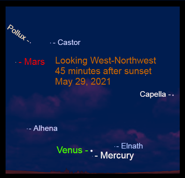 2021, May 29: Forty-five minutes after sunset, Venus, Mercury, and Mars are in the western sky.