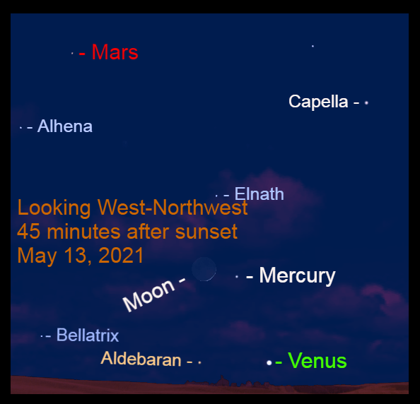 2021, May 13: Forty-five minutes after sunset, Venus, Mercury, the crescent moon, and Mars are visible in the western sky.