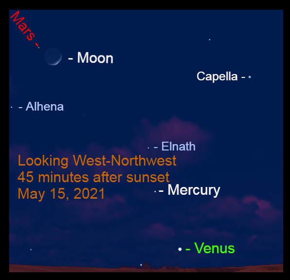 2021, May 15: Forty-five minutes after sunset, bright stars appear with the planets and the moon.