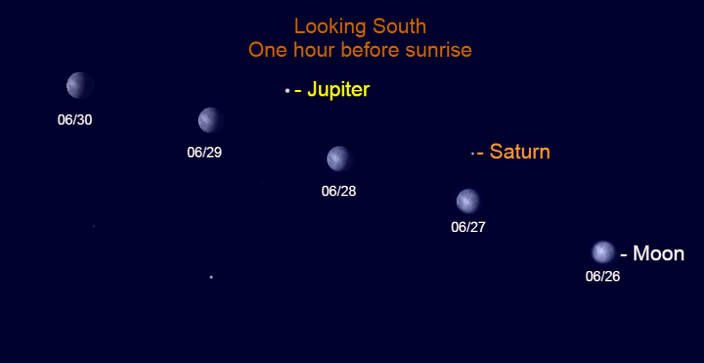 2021, June 26 – 30: The bright gibbous moon skips eastward past the bright morning planets, Jupiter and Saturn.