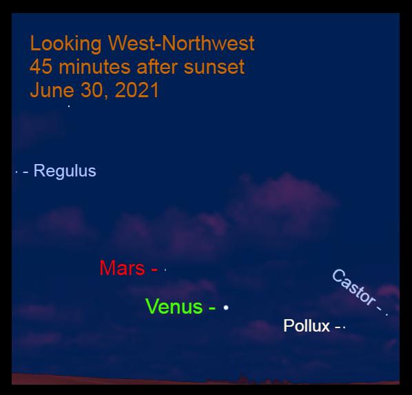 2021, June 30: The Venus – Mars gap is 7.4°.