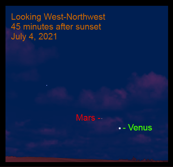 2021, July 4: After sunset, brilliant Venus is 4.9° to the lower right of dimmer Mars.