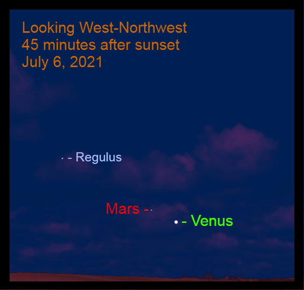 2021, July 6: Forty-five minutes after sunset Venus is 3.8° to the lower right of Mars and over 18° from Regulus.