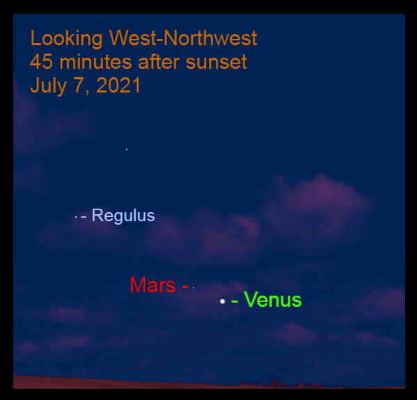2021, July 7, 2021: Venus is 3.2° to the lower right of Mars. Their conjunction occurs in five evenings.