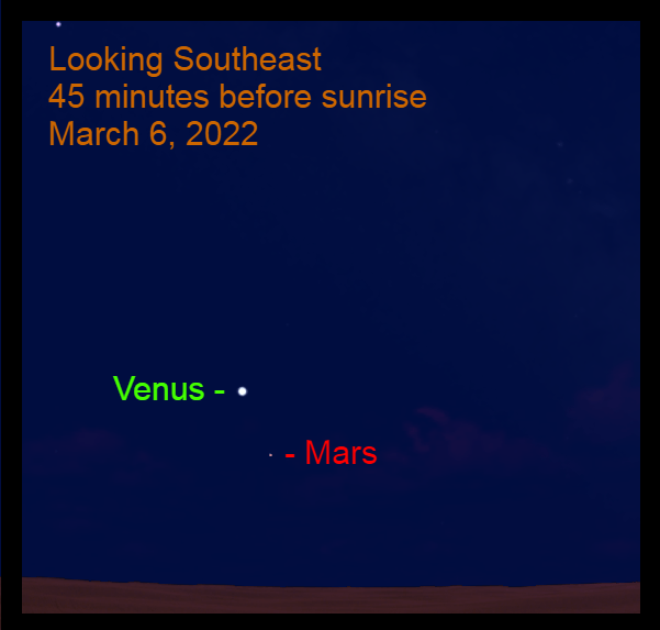 2022, March 6: In a conjunction, Venus passes 4.4° from Mars.