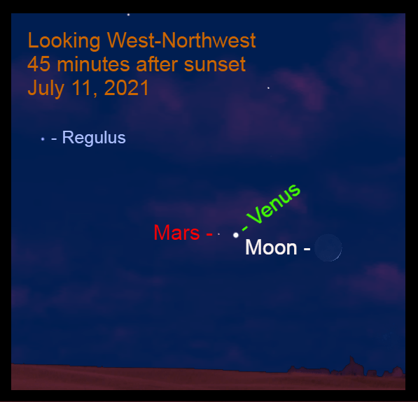 2021, July 11: After sunset, the crescent moon is 5.2° to the right of brilliant Venus. Mars is 0.5° to the left of Venus.