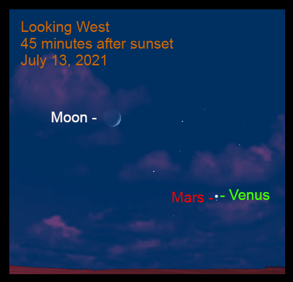 2021, July 13: Brilliant Venus is 0.5° above Mars in the western sky. The crescent moon is to the upper left of the star Regulus.