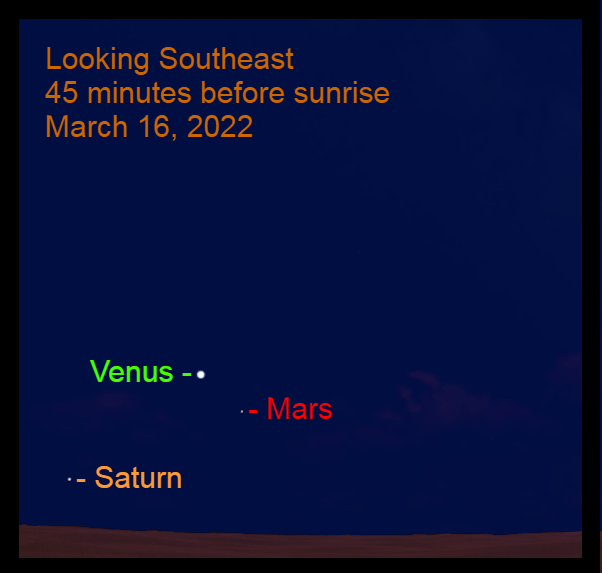 2022, March 16: Will not a conjunction, Venus is 3.9° from Mars. Not a conjunction, but a minimum distance between the two planets.