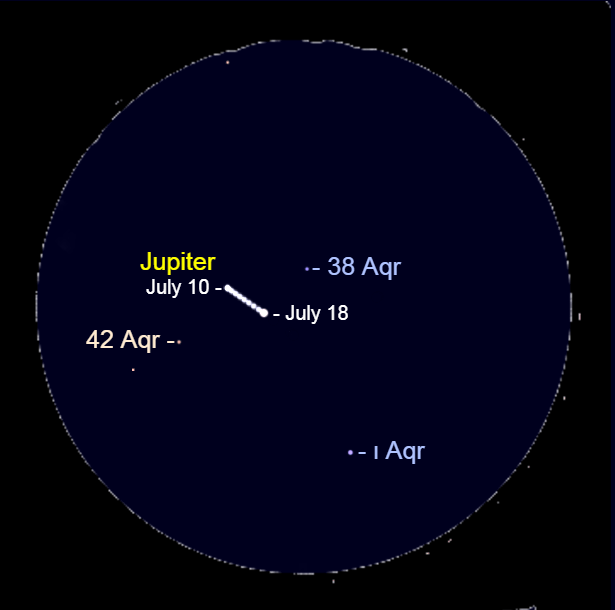 2021, July 10-18: Through a binocular, watch Jupiter's movement each morning as it moves between 38 Aquarii (38 Aqr) and 42 Aquarii (42 Aqr).