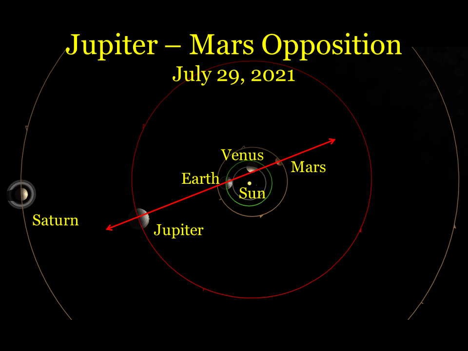 2021, July 29: As viewed from space, Jupiter and Mars are on opposite directions from Earth.