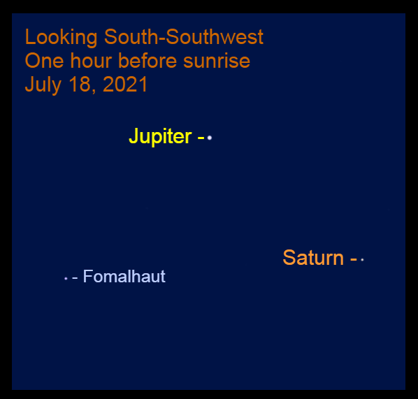 2021, July 18: Jupiter and Saturn are in the southwestern sky before sunrise. The star Fomalhaut is to the lower left of Jupiter.