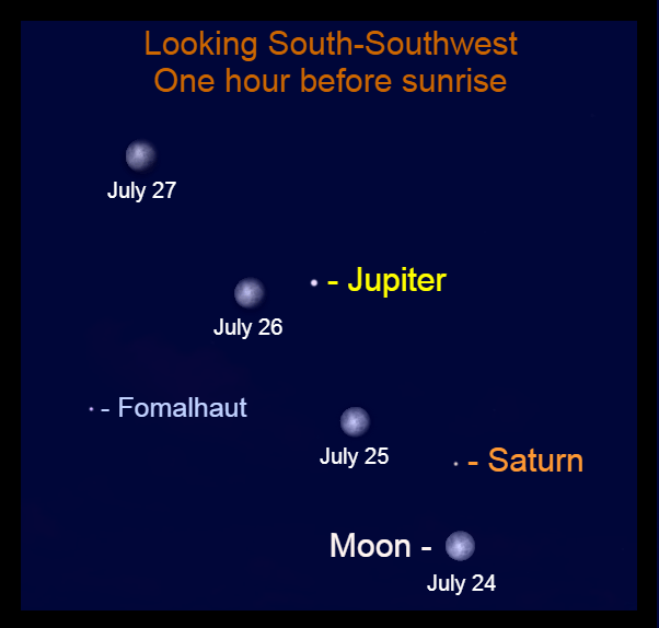 2021, July 25-July 27: The bright moon passes the planets in the southwestern morning sky.