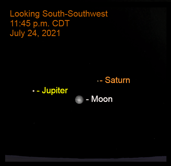 2021, July 24: Around midnight, the moon is to the lower left of Saturn and to the lower right of Jupiter.
