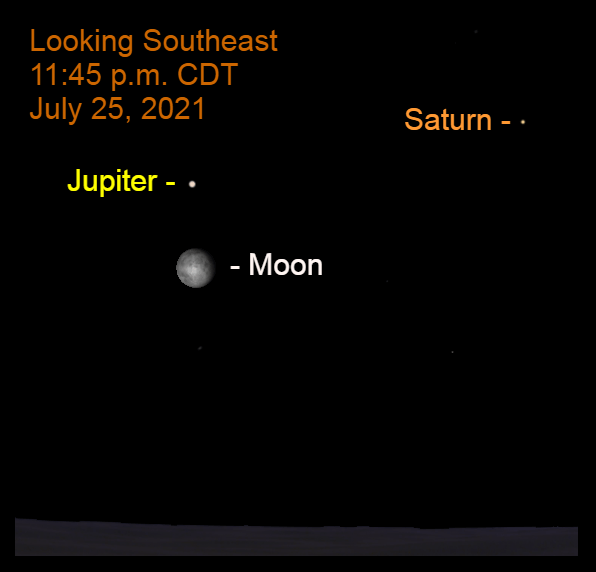2021, July 25: As midnight approaches, Jupiter is above the bright moon in the southeastern sky. Saturn is to Jupiter's upper right.