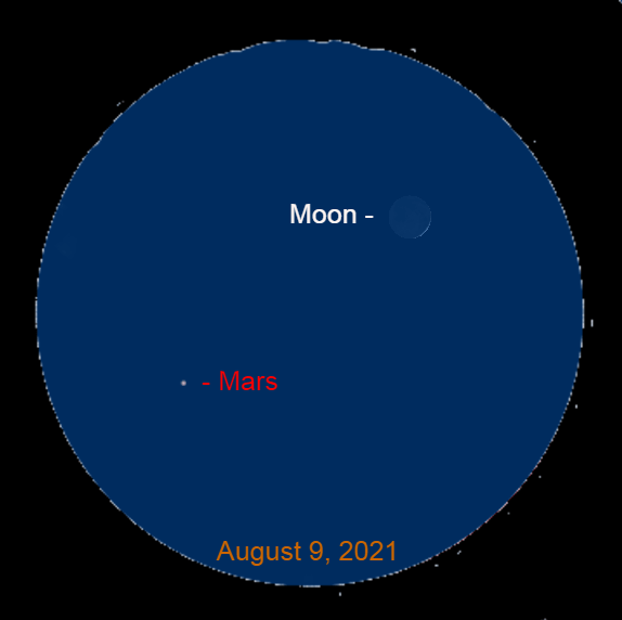 2021, August 9: In this binocular view the thin crescent moon is 3.5° to the upper right of Mars.