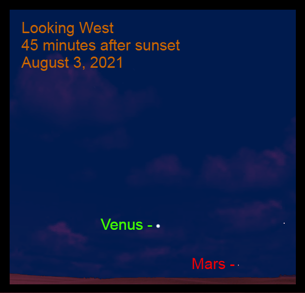 2021, August 3: Forty-five minutes after sunset, Venus and Mars are in the western sky.
