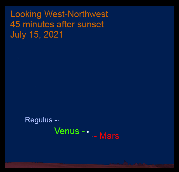 2021, July 15: Forty-five minutes after sundown, brilliant Venus is low in the west-northwest, 1.5° to the upper left of Mars and 7.3° to the lower right of Regulus.
