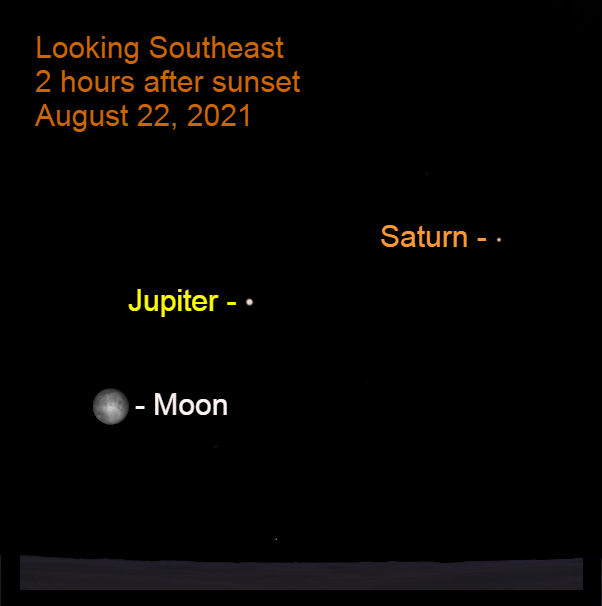 2021, August 22: Two hours after sunset, the moon is 12.2° to the lower left of Jupiter.