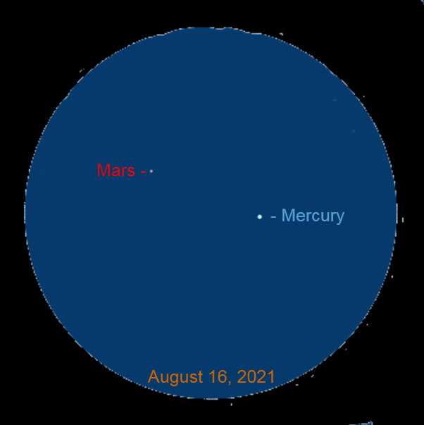2021, August 16: Through a binocular twenty minutes after sunset, Mercury is 2.2° to the lower right of Mars.