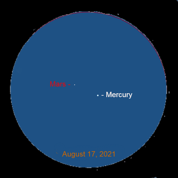 2021, August 17: Through a binocular, Mercury is 1.1° to the lower right of Mars.