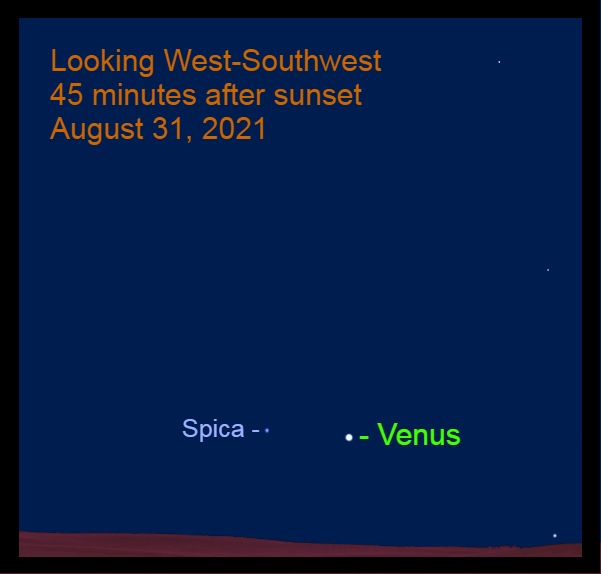 2021, August 31: Forty-five minutes after sunset, Venus is low in the southwest – 5.8° to the right of Spica.