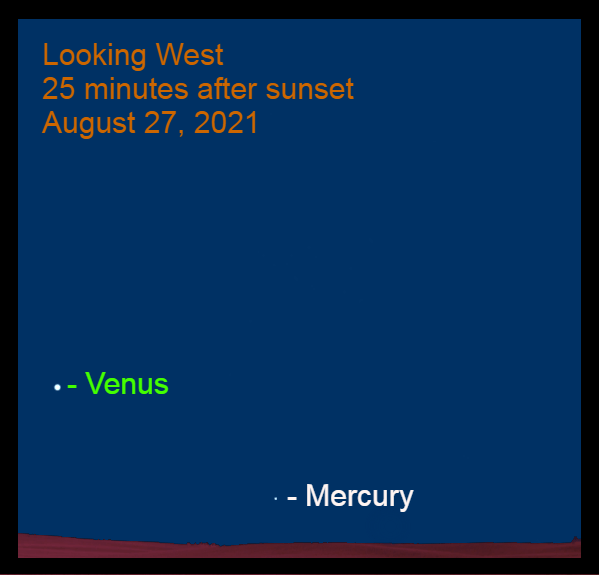 2021, August 27: After sunset, Mercury is over 17° to the lower right of Evening Star Venus.