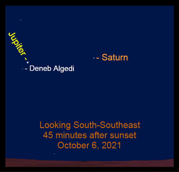 2021, October 6: Jupiter and Saturn are in the southeastern sky after sunset. Jupiter is near Deneb Algedi.