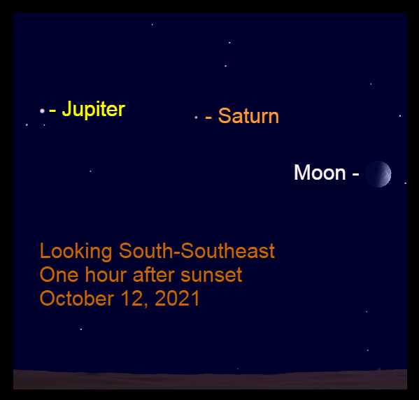 2021, October 12: The moon, Saturn, and Jupiter are strung above the southern horizon after sunset.