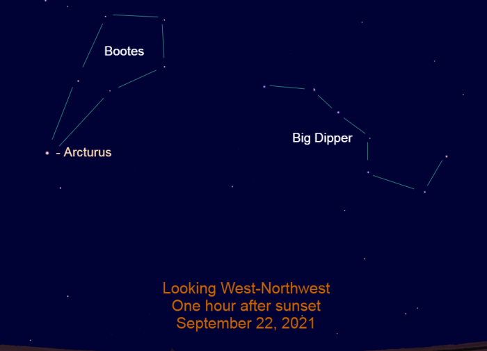 2021, September 22: Arcturus and the Big Dipper are in the western sky after sunset during early autumn.
