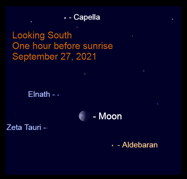 2021, September 27: Before sunrise, the gibbous moon appears between the horns of Taurus, Elnath and Zeta Tauri.