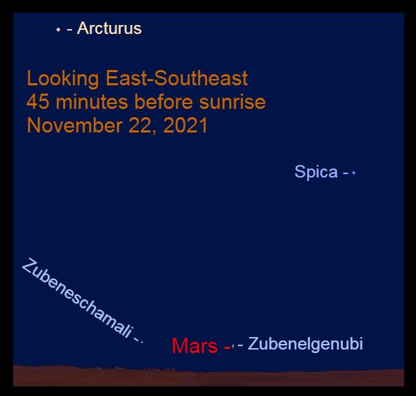 2021, November 22: Mars passes closely to Zubenelgenubi.