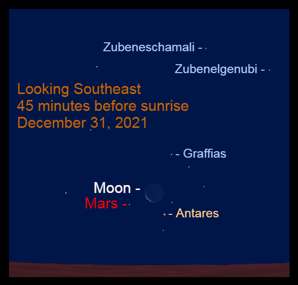 2021, December 31: Mars, the crescent moon, and Antares are low in the southeast before sunrise.