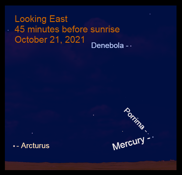 2021, October 21: Mercury and Arcturus are low in the eastern sky before sunrise.