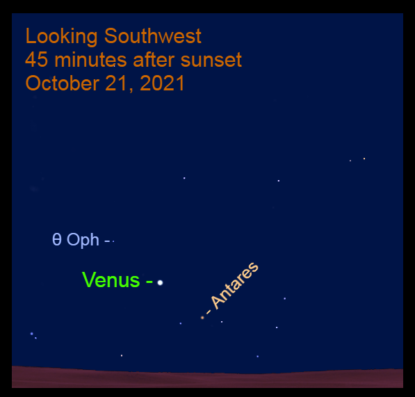 2021, October 21: Venus is in the southwest after sunset, to the upper left of Antares.