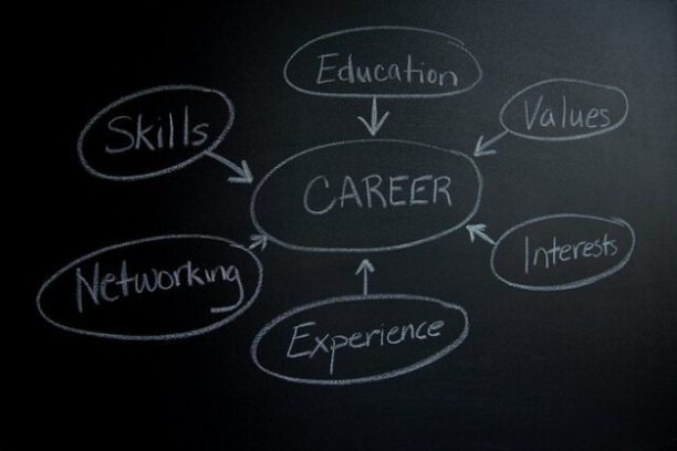 Career Mind Map; when things go wrong