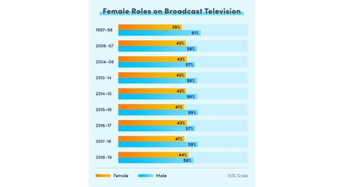 Females on TV