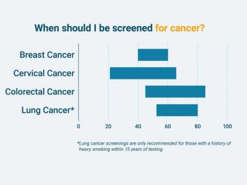 Cancer screening by age
