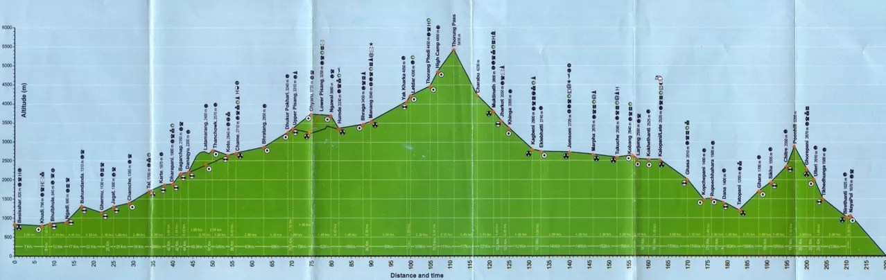Annapurna Circuit Elevation and Town Guide