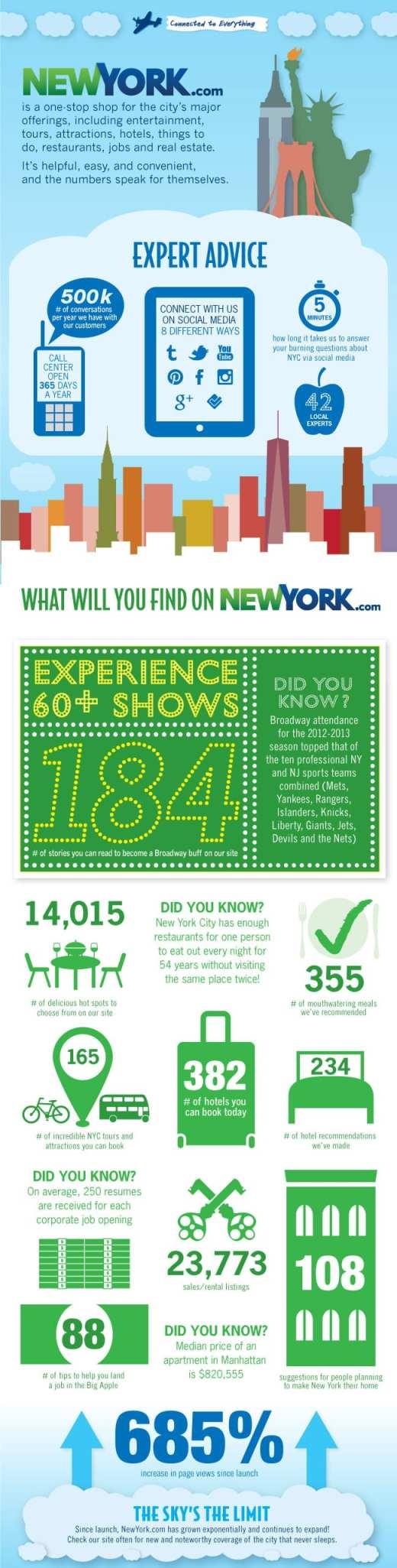 NYDC Infographic